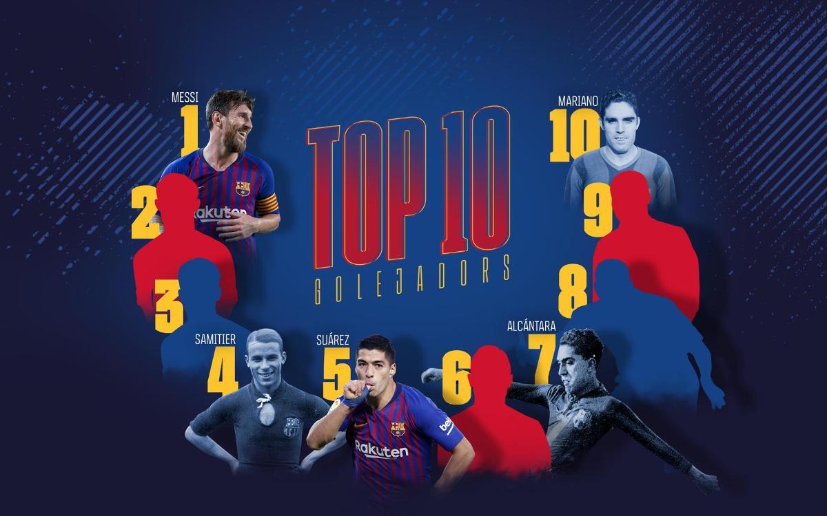 Top 10 Highest Goal Scorers for Fc Barcelona